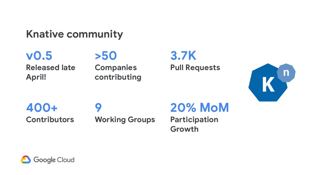 Knative community 20% MoM Participation Growth ...