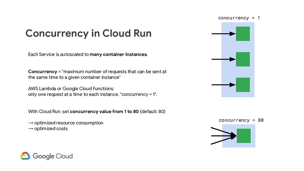 Concurrency in Cloud Run Each Service is autosc...