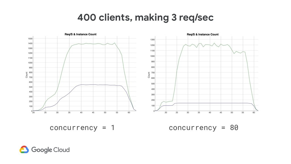 concurrency = 1 concurrency = 80 400 clients, m...