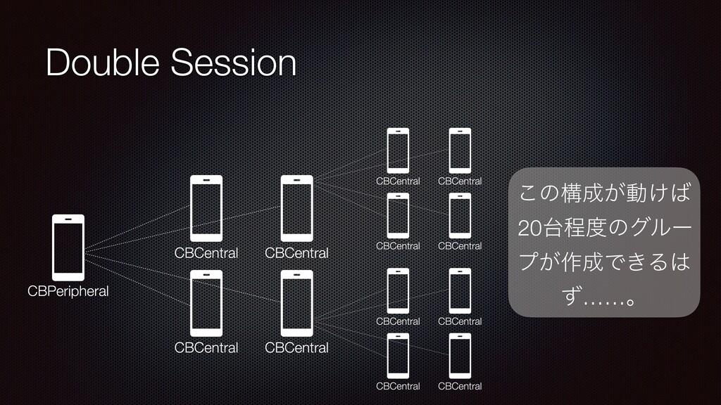 Double Session ͜ͷߏ͕ಈ͚ 20ఔͷάϧʔ ϓ͕࡞Ͱ͖Δ ͣ……ɻ