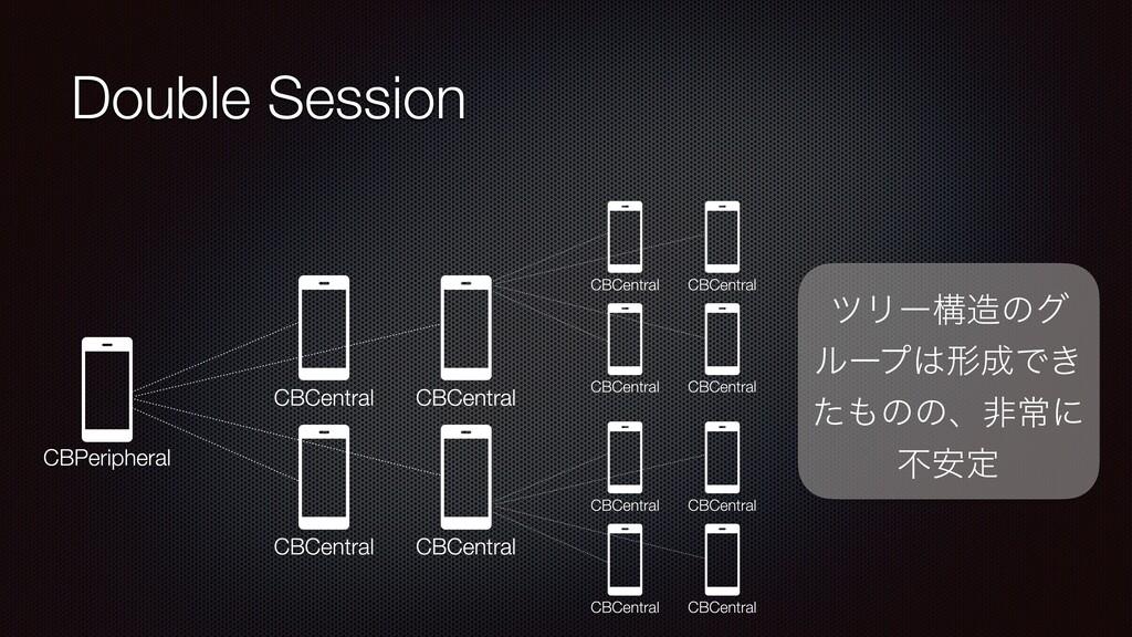 Double Session πϦʔߏͷά ϧʔϓܗͰ͖ ͨͷͷɺඇৗʹ ෆ҆ఆ
