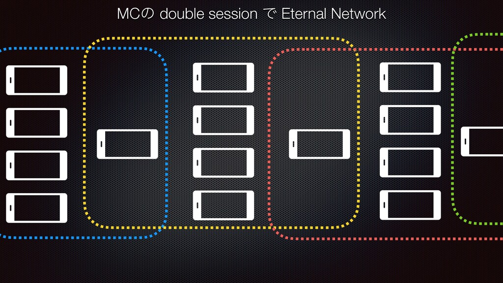 MCͷ double session Ͱ Eternal Network