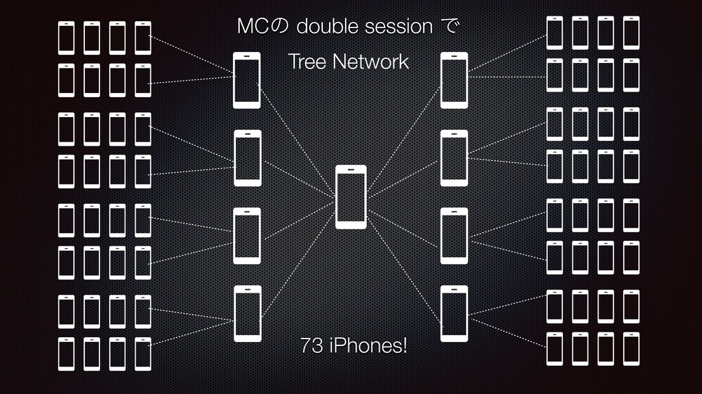 MCͷ double session Ͱ Tree Network 73 iPhones!