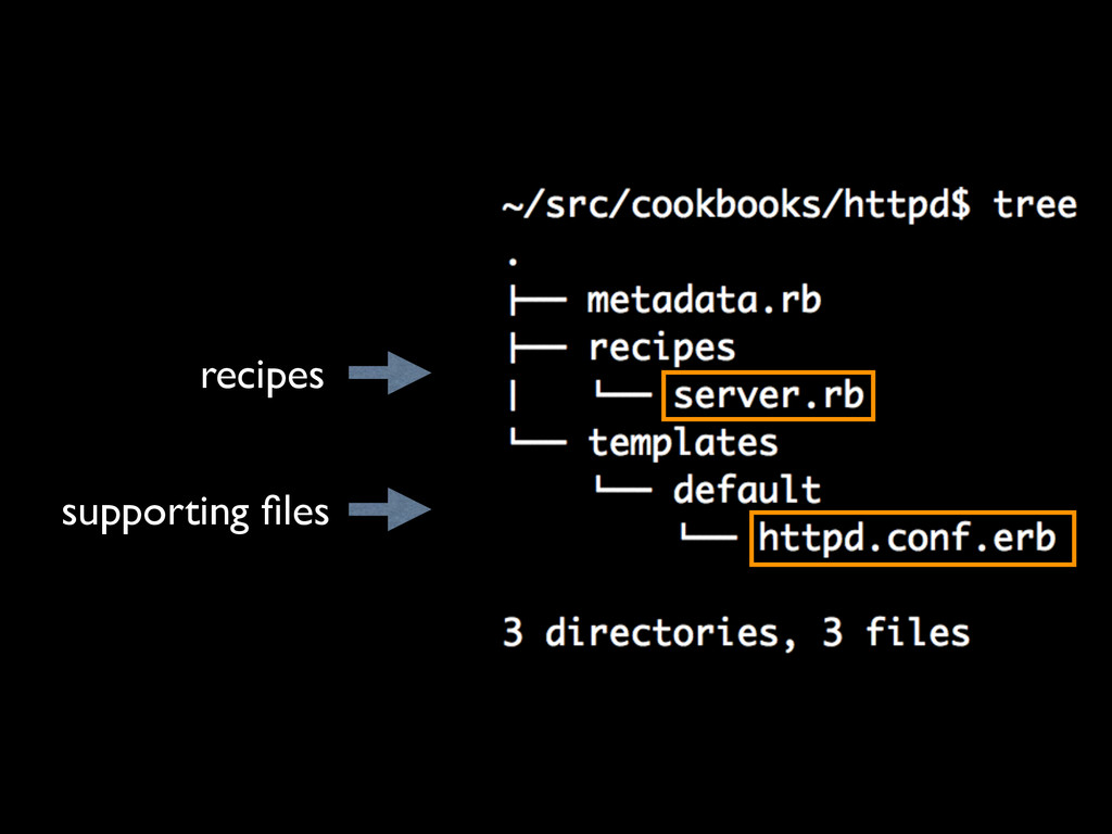 recipes supporting files