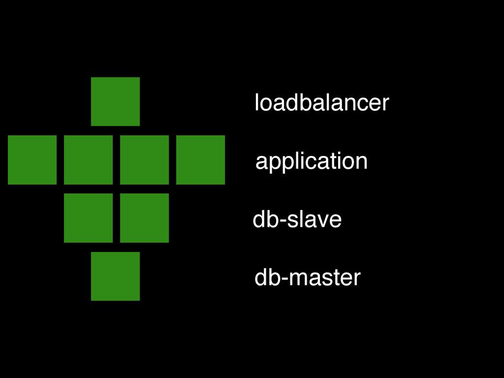 loadbalancer application db-slave db-master