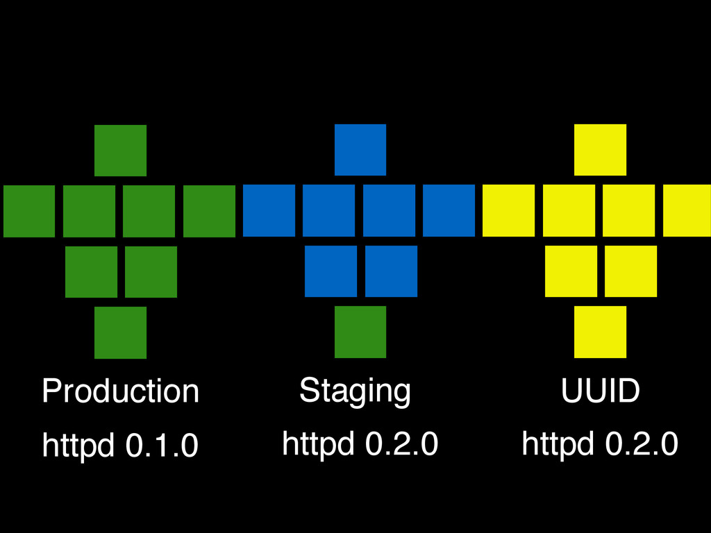 Production Staging UUID httpd 0.1.0 httpd 0.2.0...