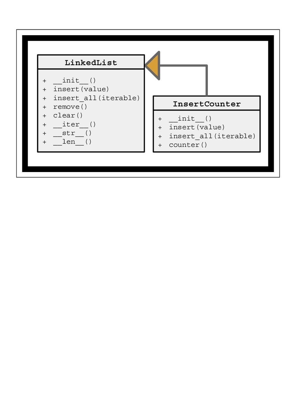 LinkedList + __init__() + insert(value) + inser...
