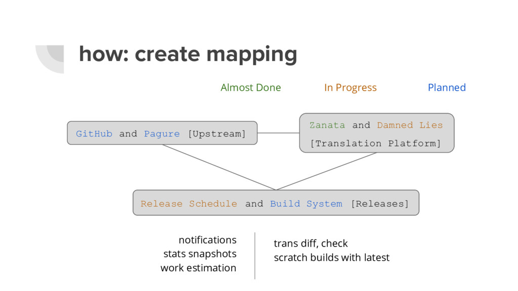 how: create mapping Almost Done In Progress Pla...