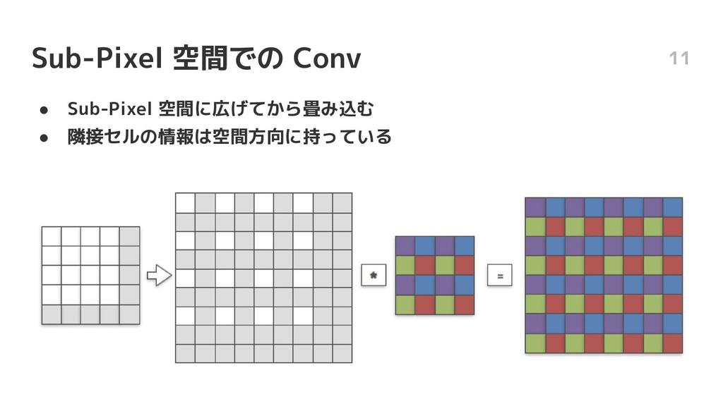 Sub-Pixel 空間での Conv ● Sub-Pixel 空間に広げてから畳み込む ● ...
