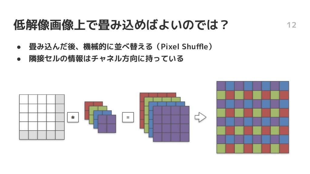 低解像画像上で畳み込めばよいのでは? ● 畳み込んだ後、機械的に並べ替える(Pixel Shu...