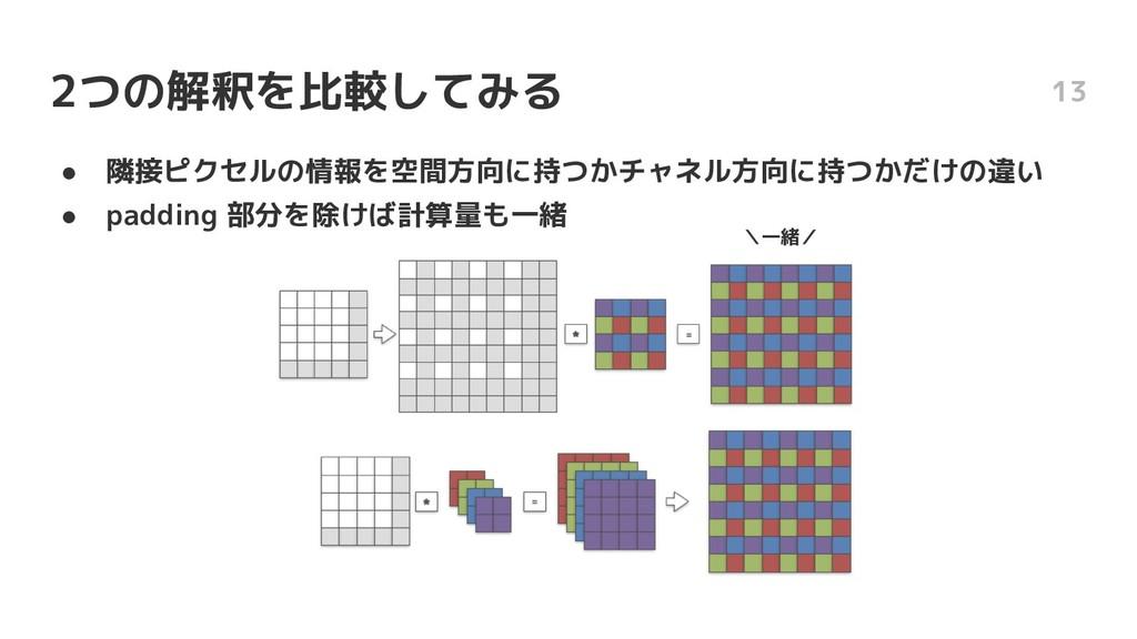 2つの解釈を比較してみる ● 隣接ピクセルの情報を空間方向に持つかチャネル方向に持つかだけの違...