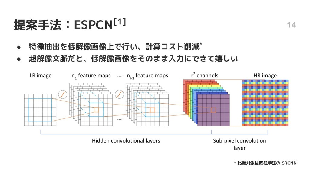 提案手法:ESPCN[1] ● 特徴抽出を低解像画像上で行い、計算コスト削減* ● 超解像文脈...