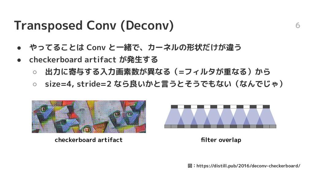 Transposed Conv (Deconv) ● やってることは Conv と一緒で、カー...
