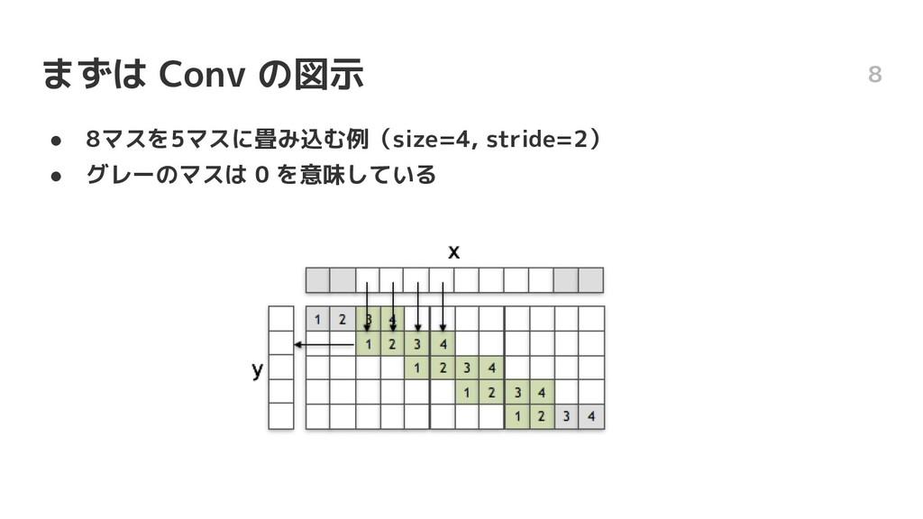 ● 8マスを5マスに畳み込む例(size=4, stride=2) ● グレーのマスは 0 を...