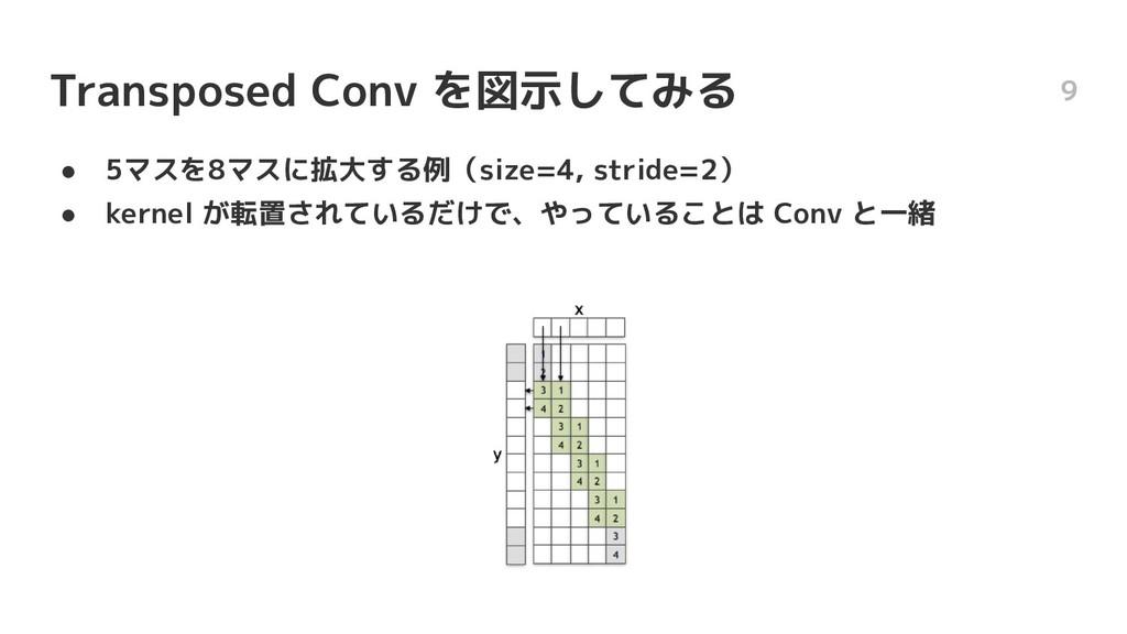 Transposed Conv を図示してみる ● 5マスを8マスに拡大する例(size=4,...
