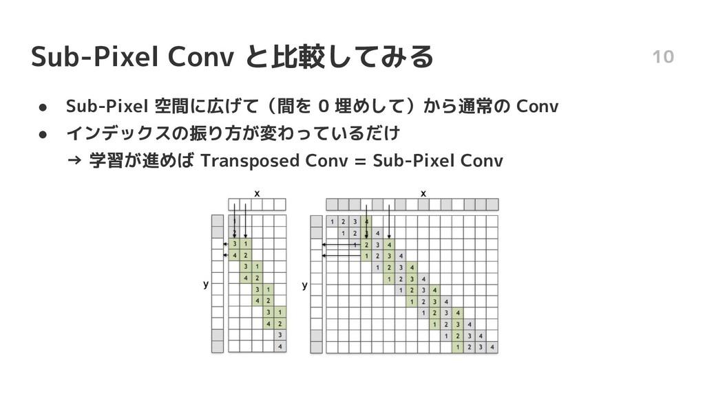 Sub-Pixel Conv と比較してみる ● Sub-Pixel 空間に広げて(間を 0 ...