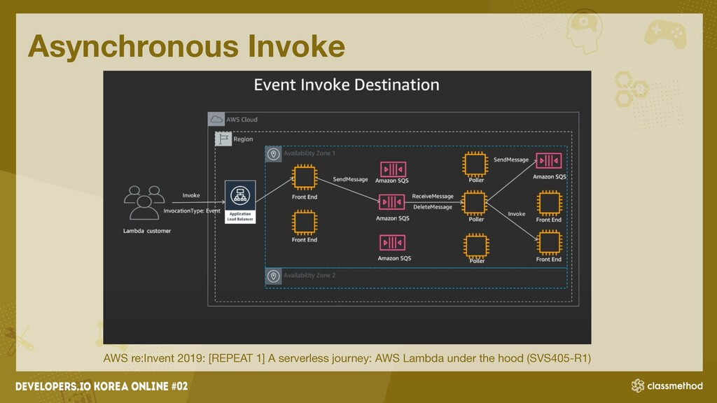 Asynchronous Invoke AWS re:Invent 2019: [REPEAT...