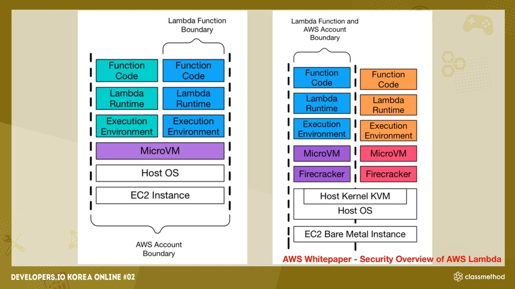 AWS Whitepaper - Security Overview of AWS Lambda