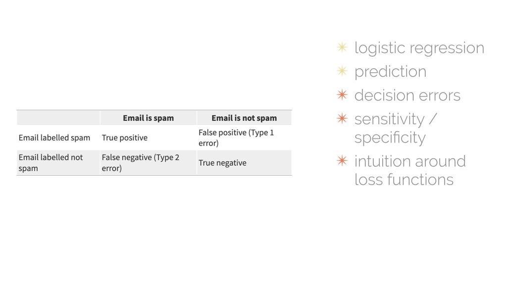 ✴ logistic regression ✴ prediction ✴ decision e...