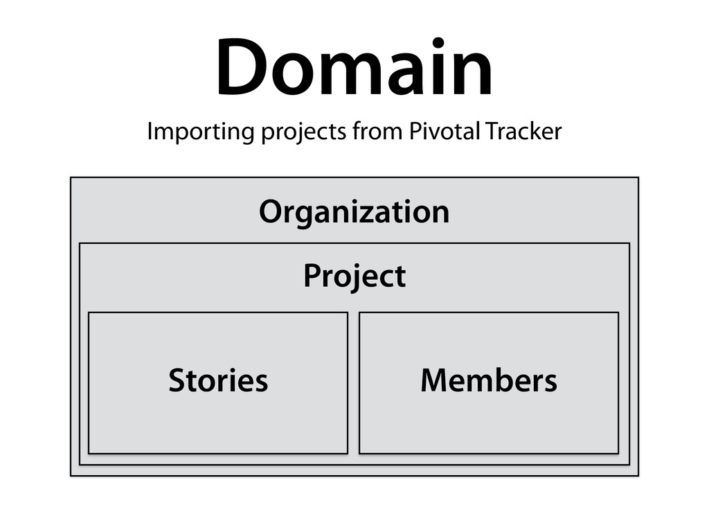 Domain Organization Project Stories Members Imp...