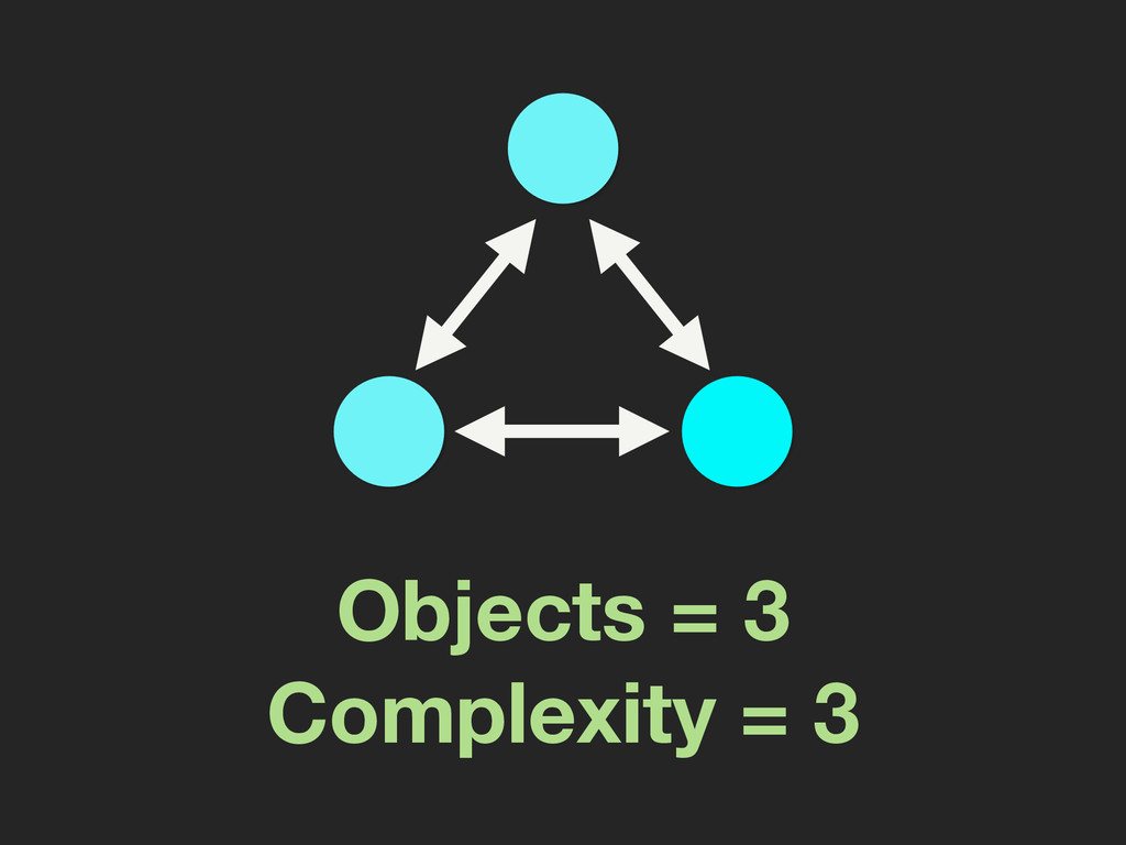 Objects = 3 Complexity = 3