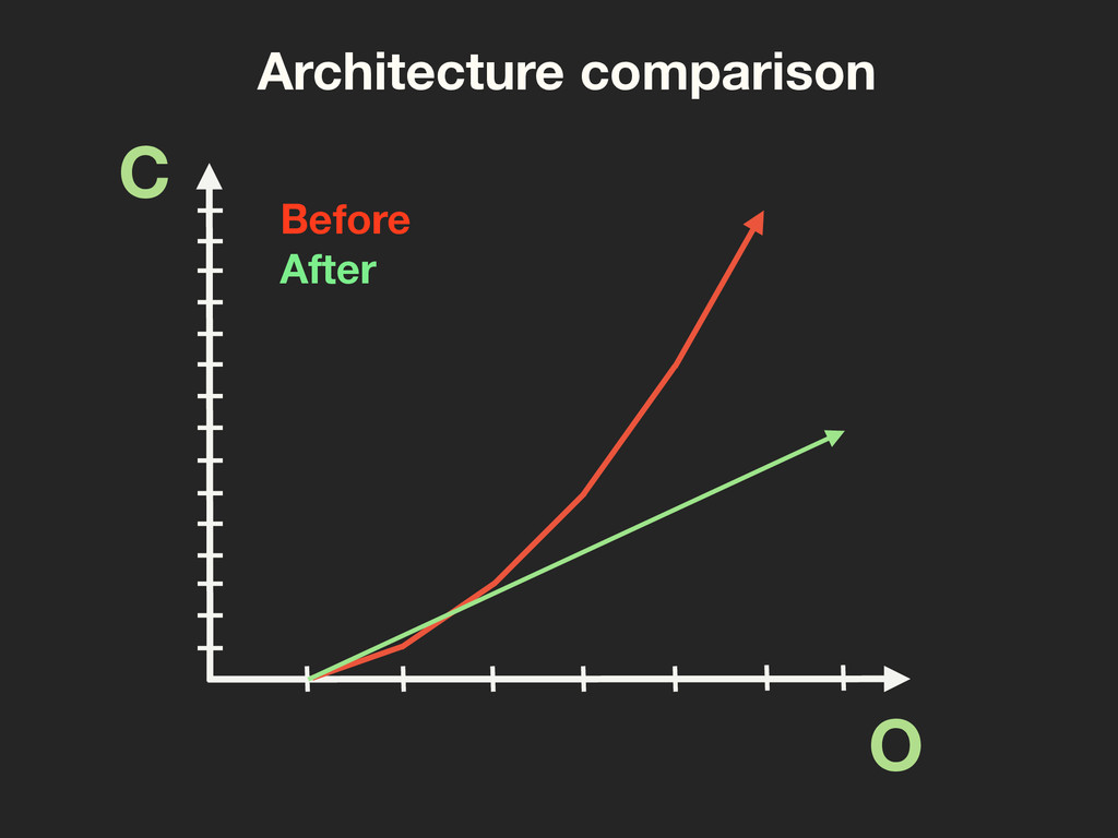 C O Before After Architecture comparison