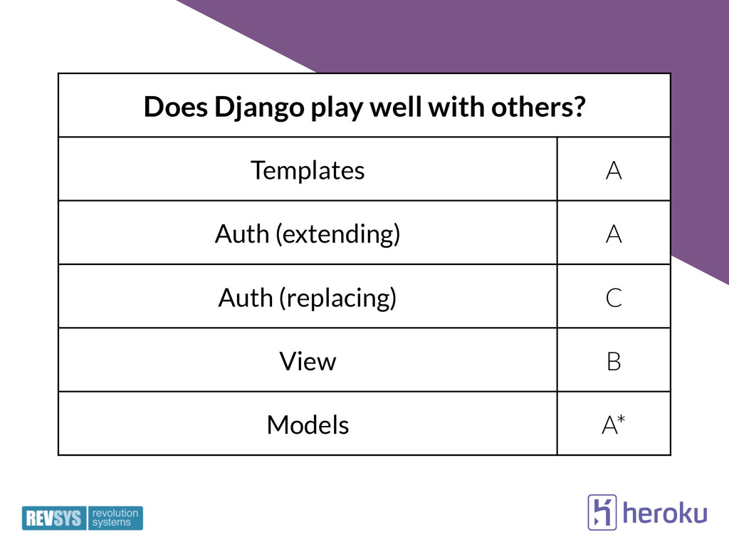 Does Django play well with others? Templates A ...