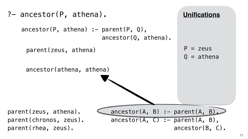 11 parent(zeus, athena). parent(chronos, zeus)....