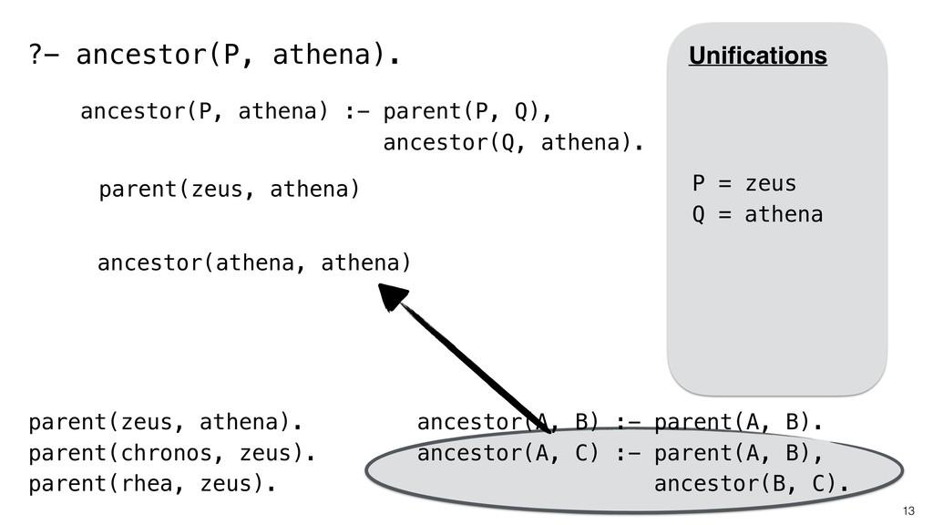 13 parent(zeus, athena). parent(chronos, zeus)....