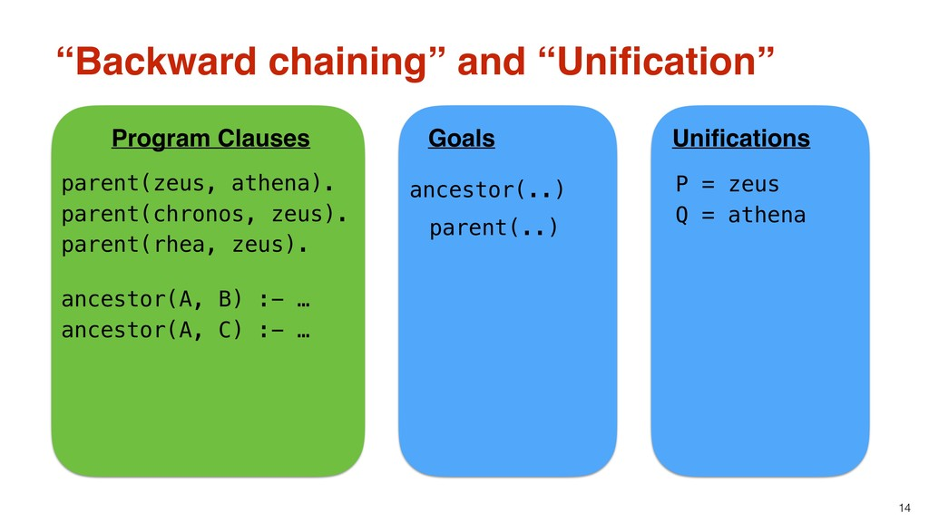 "14 ""Backward chaining"" and ""Unification"" Unificat..."