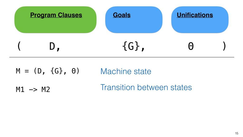15 ( Unifications Goals Program Clauses D, {G}, ...