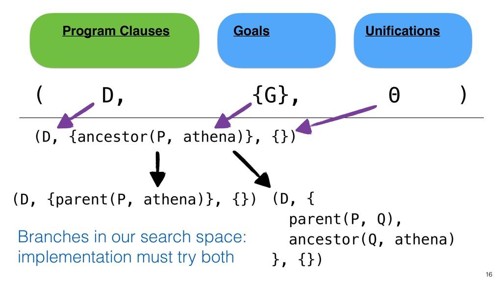 16 ( Unifications Goals Program Clauses D, {G}, ...