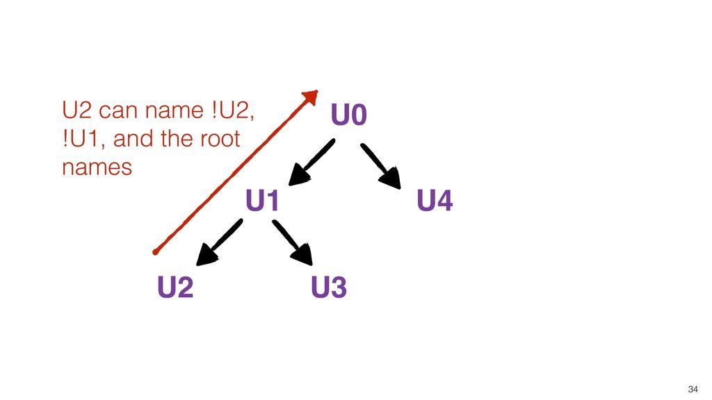 34 U0 U1 U2 U3 U4 U2 can name !U2, !U1, and the...