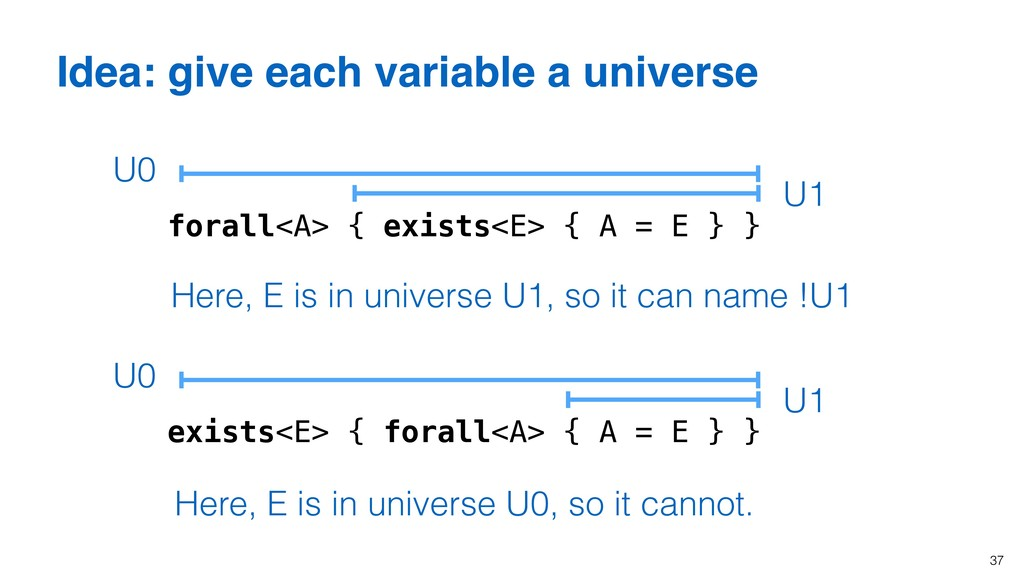37 Idea: give each variable a universe forall<A...
