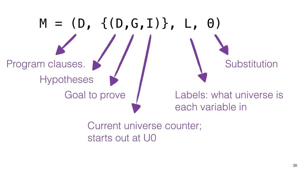 38 M = (D, {(D,G,I)}, L, Θ) Program clauses. Hy...