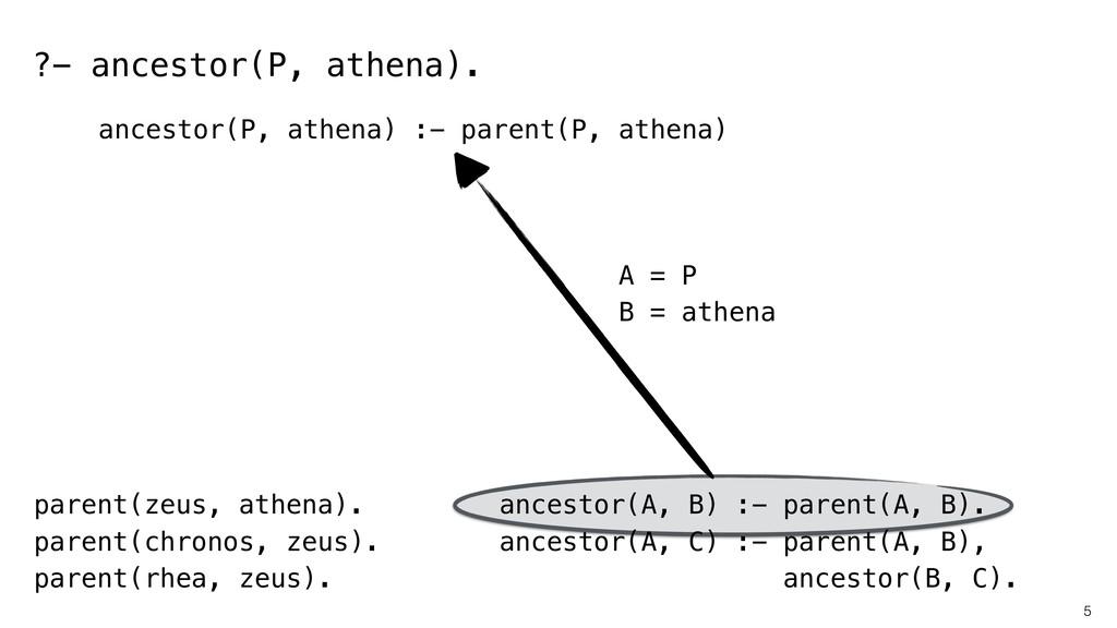 5 parent(zeus, athena). parent(chronos, zeus). ...