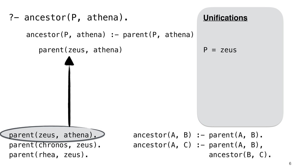 6 parent(zeus, athena). parent(chronos, zeus). ...