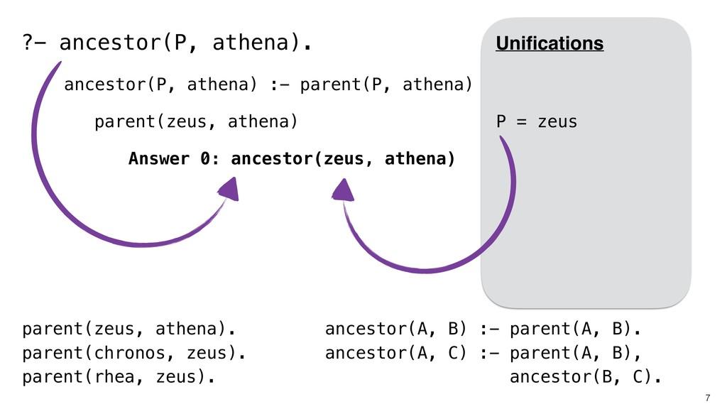 7 parent(zeus, athena). parent(chronos, zeus). ...