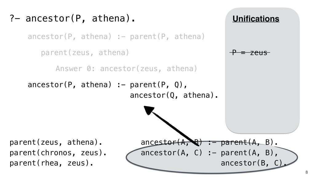 8 parent(zeus, athena). parent(chronos, zeus). ...