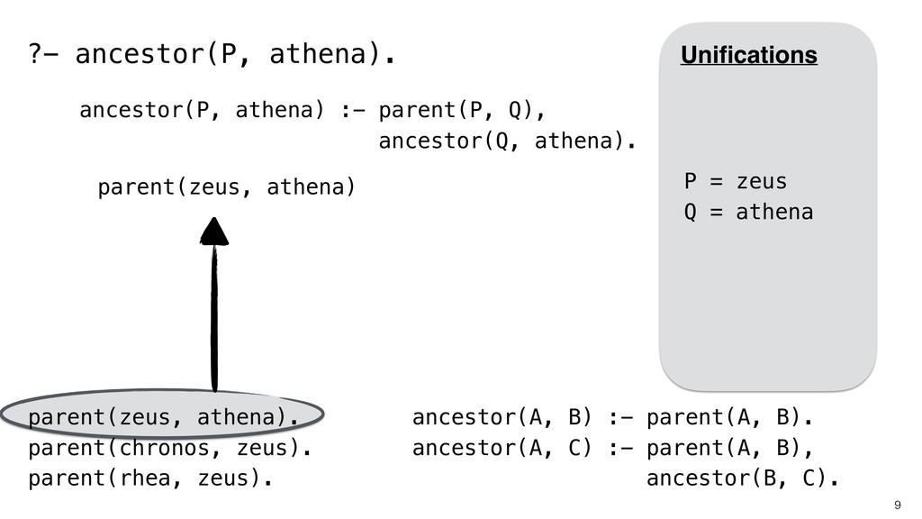 9 parent(zeus, athena). parent(chronos, zeus). ...