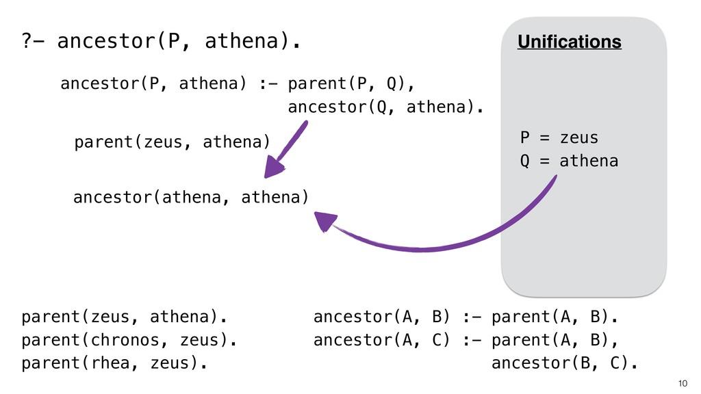 10 parent(zeus, athena). parent(chronos, zeus)....