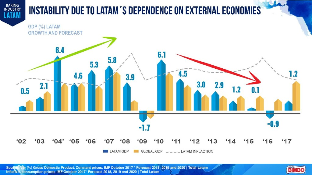 ´ GROWTH AND FORECAST GDP (%) LATAM Source: Var...