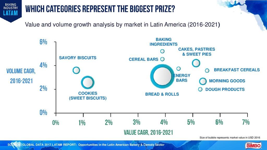 SOURCE: GLOBAL DATA 2017 LATAM REPORT: Opportun...