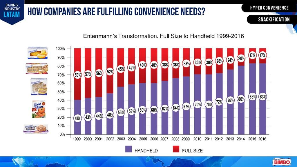 Entenmann's Transformation. Full Size to Handhe...
