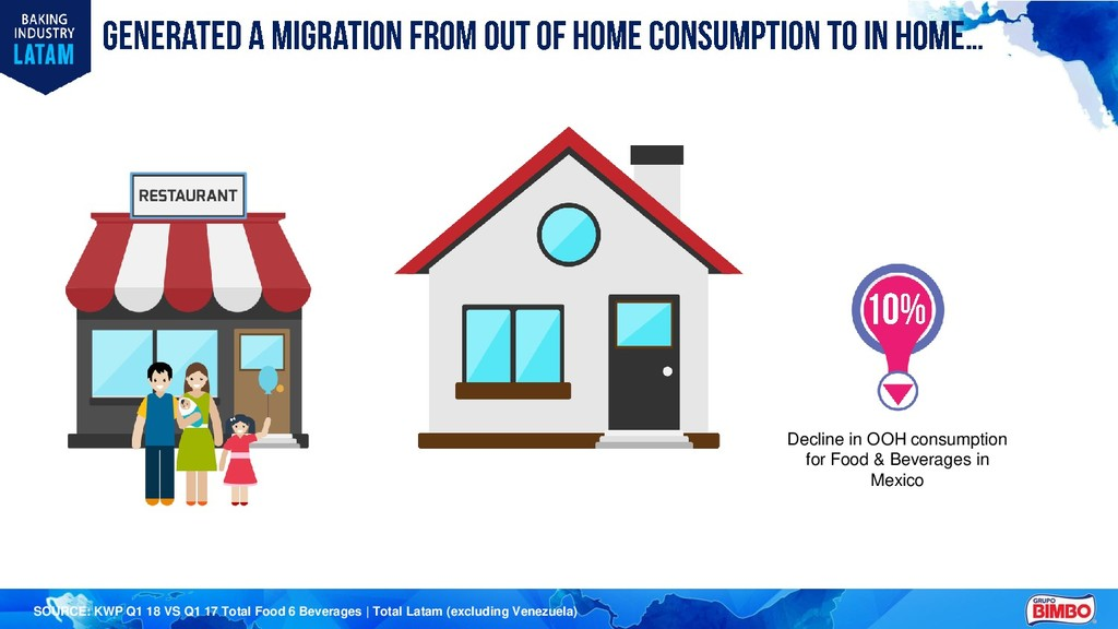 Decline in OOH consumption for Food & Beverages...