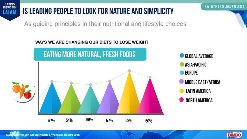 SOURCE: Nielsen Global Health & Wellness Report...