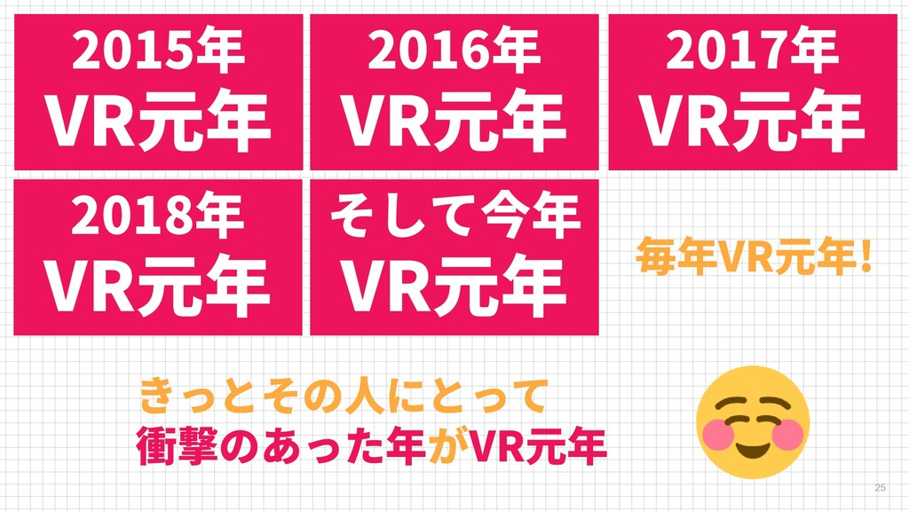2015年 VR元年 25 2016年 VR元年 2017年 VR元年 2018年 VR元年 ...