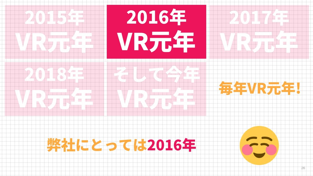 2015年 VR元年 26 2016年 VR元年 2017年 VR元年 2018年 VR元年 ...
