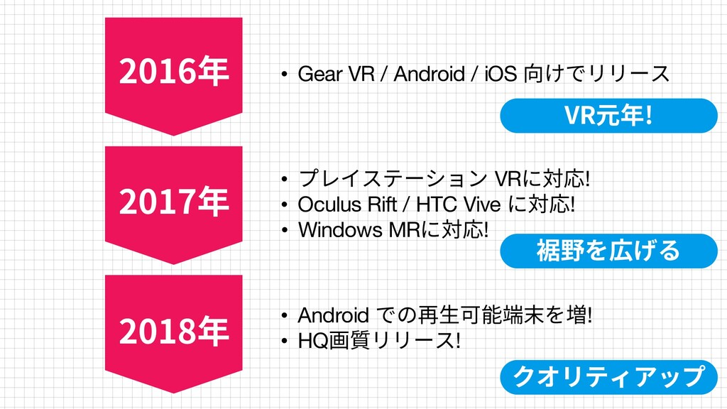 28 • Gear VR / Android / iOS 向けでリリース • プレイステーショ...