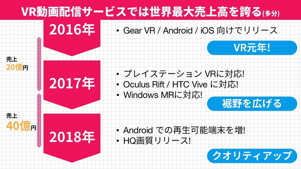 29 • Gear VR / Android / iOS 向けでリリース • プレイステーショ...